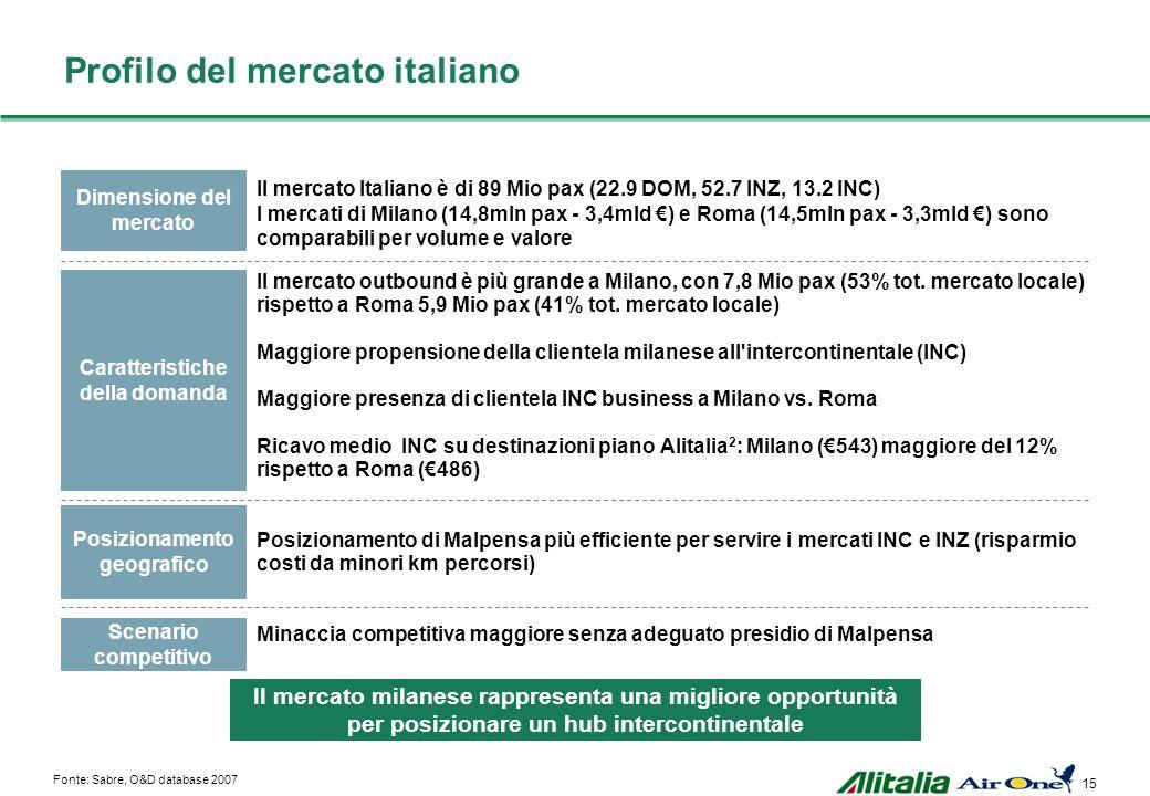 Profilo del mercato italiano