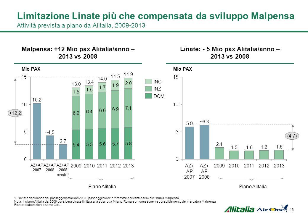 Limitazione Linate più che compensata da sviluppo Malpensa Attività prevista a piano da Alitalia, 2009-2013