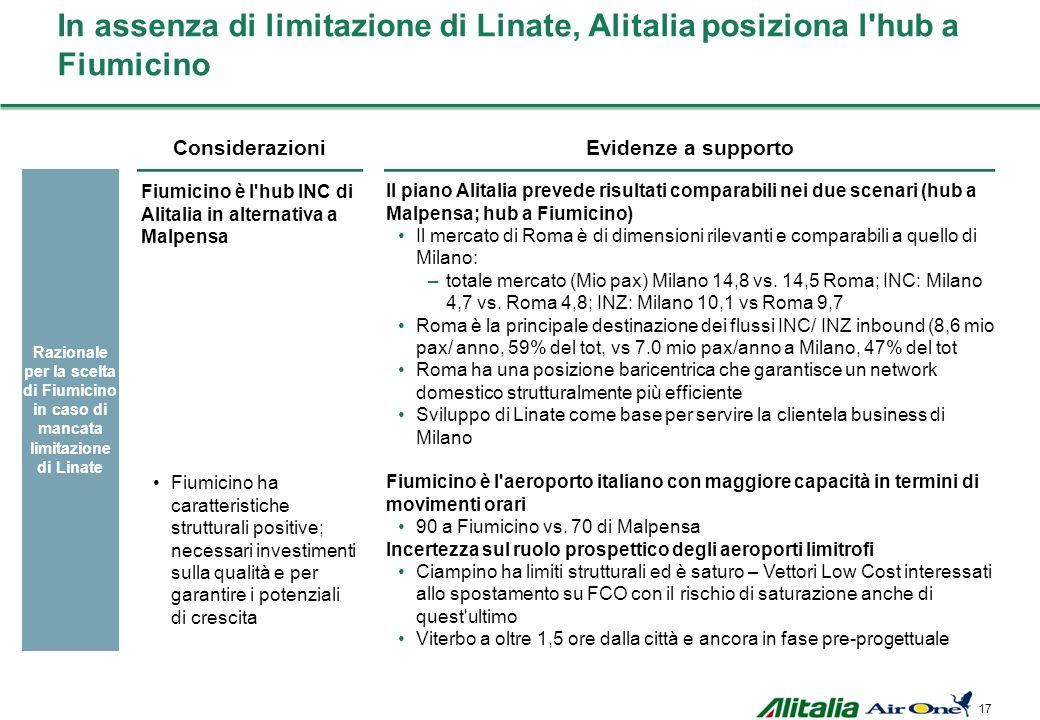 In assenza di limitazione di Linate, Alitalia posiziona l hub a Fiumicino