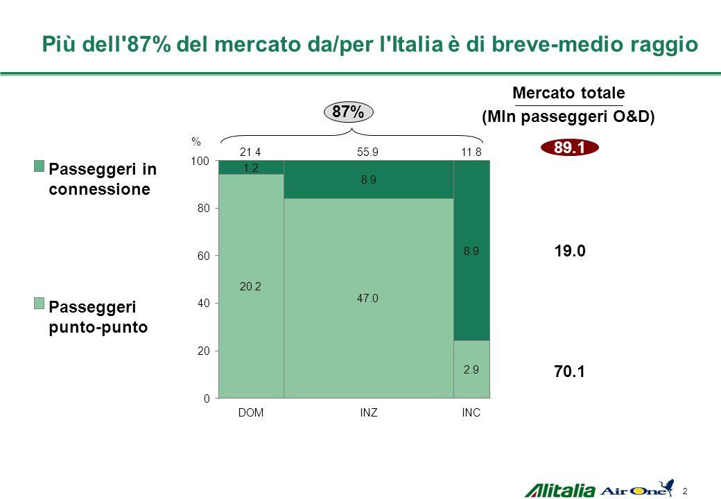 Più dell 87% del mercato da/per l Italia è di breve-medio raggio