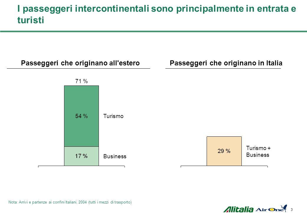 Passeggeri che originano all estero Passeggeri che originano in Italia