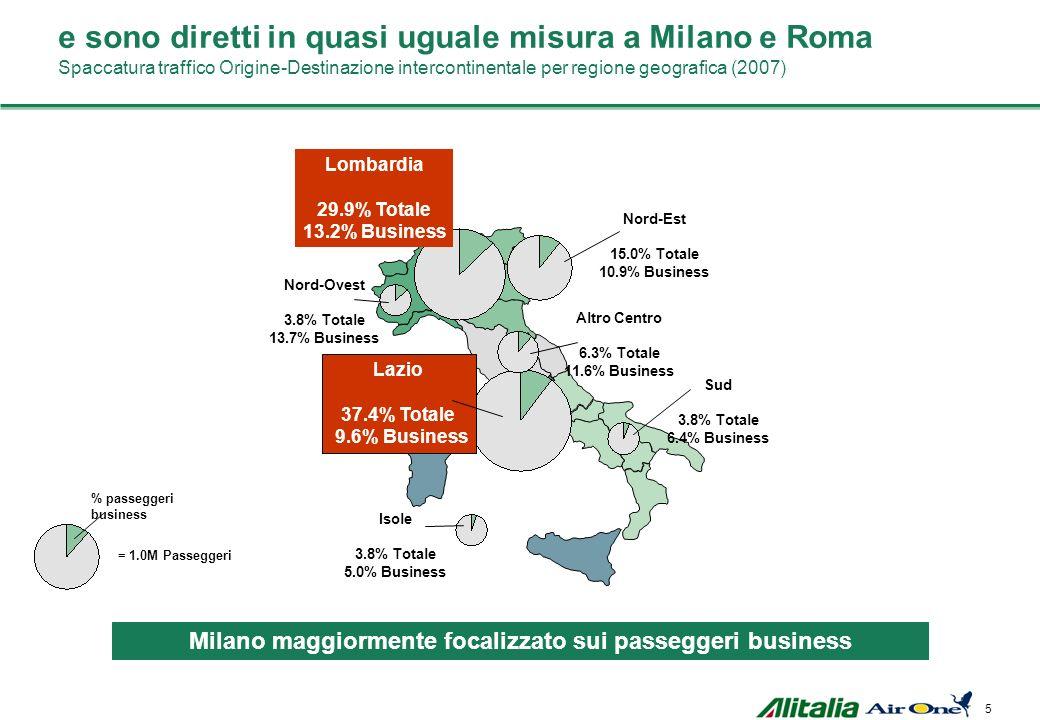 Milano maggiormente focalizzato sui passeggeri business