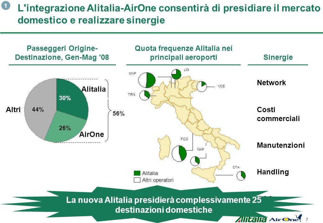 44%1. L integrazione Alitalia-AirOne consentirà di presidiare il mercato domestico e realizzare sinergie.