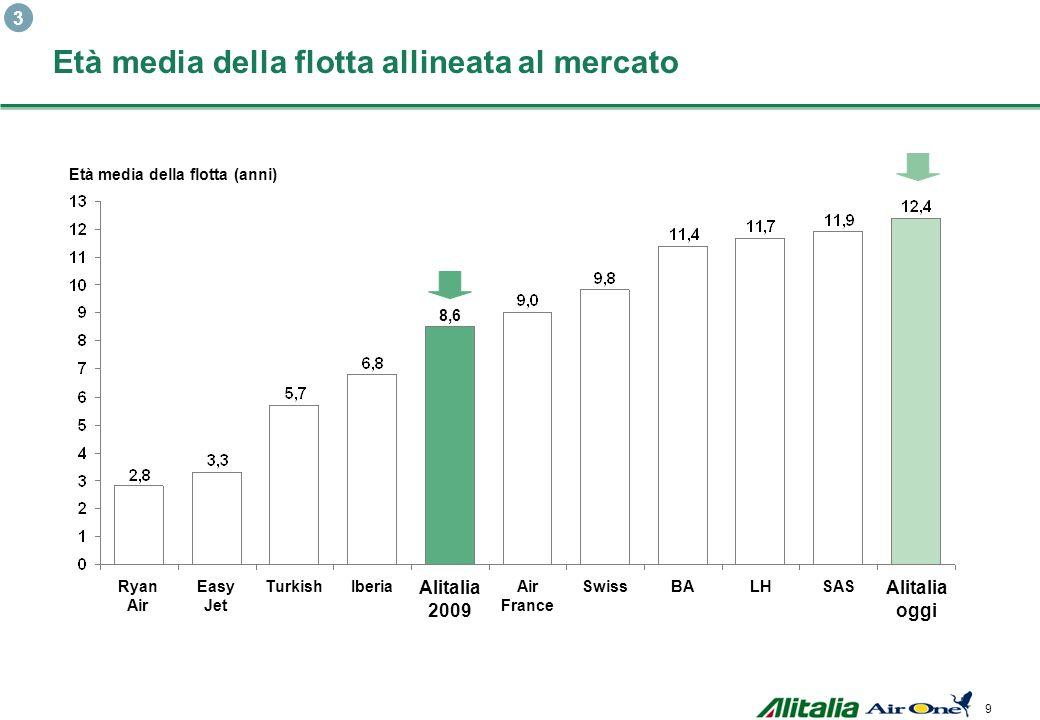 Alitalia oggiAlitalia oggi