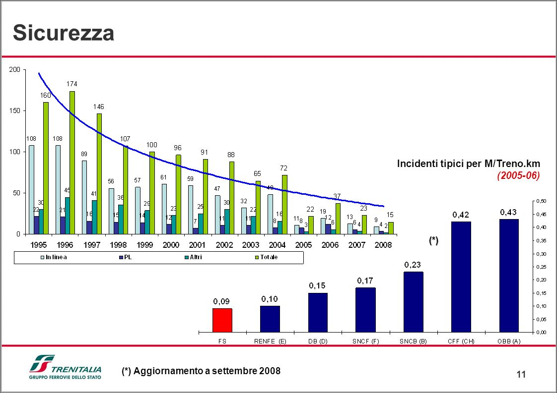 Sicurezza Incidenti tipici per M/Treno.km (2005-06) (*)