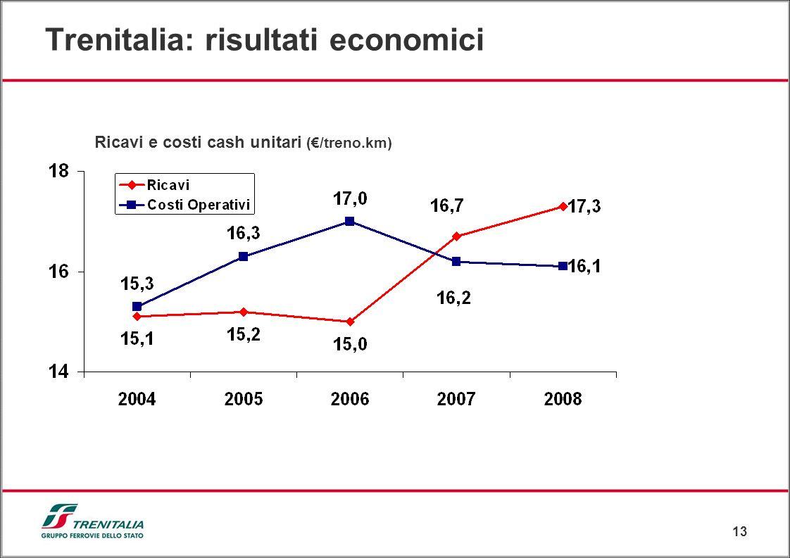 Trenitalia: risultati economici