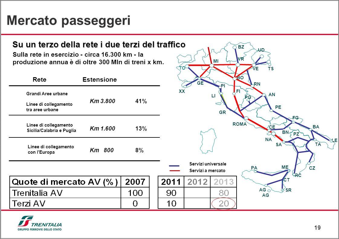 Mercato passeggeri Su un terzo della rete i due terzi del traffico