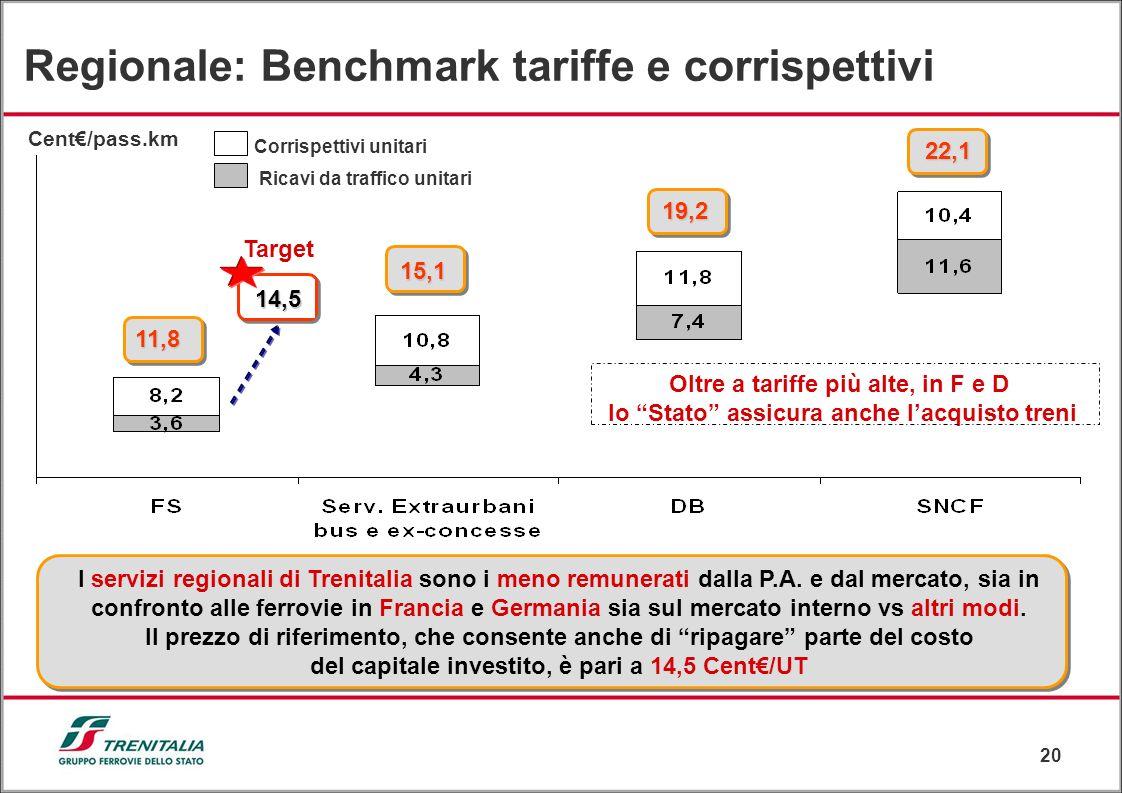Regionale: Benchmark tariffe e corrispettivi