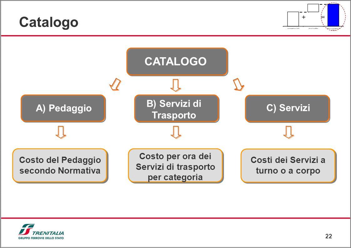 Catalogo CATALOGO B) Servizi di Trasporto A) Pedaggio C) Servizi