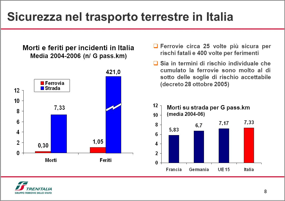 Morti e feriti per incidenti in Italia Media 2004-2006 (n/ G pass.km)