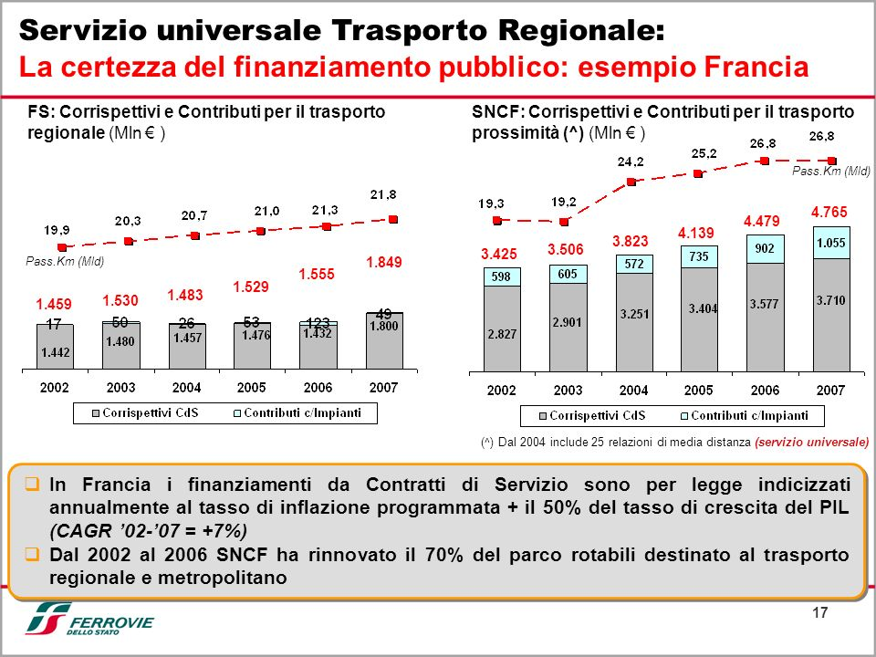 Servizio universale Trasporto Regionale: