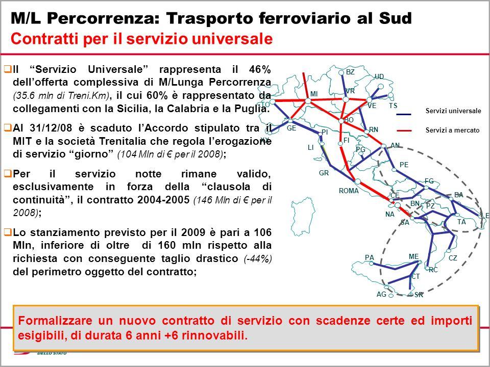 M/L Percorrenza: Trasporto ferroviario al Sud