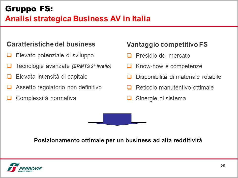 Posizionamento ottimale per un business ad alta redditività