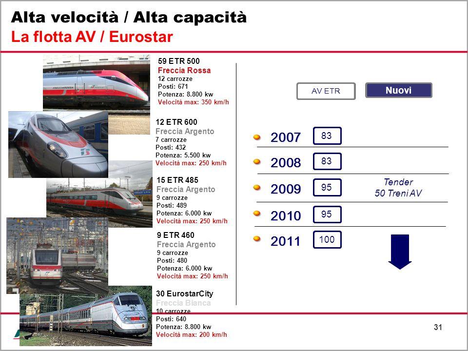 Alta velocità / Alta capacità La flotta AV / Eurostar