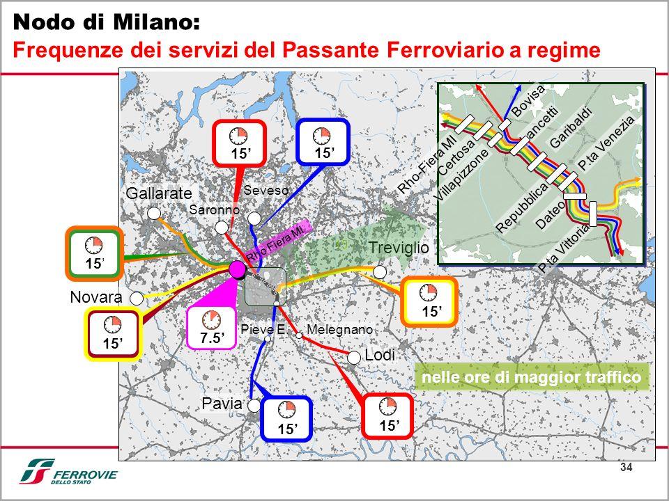 Nodo di Milano: Frequenze dei servizi del Passante Ferroviario a regime