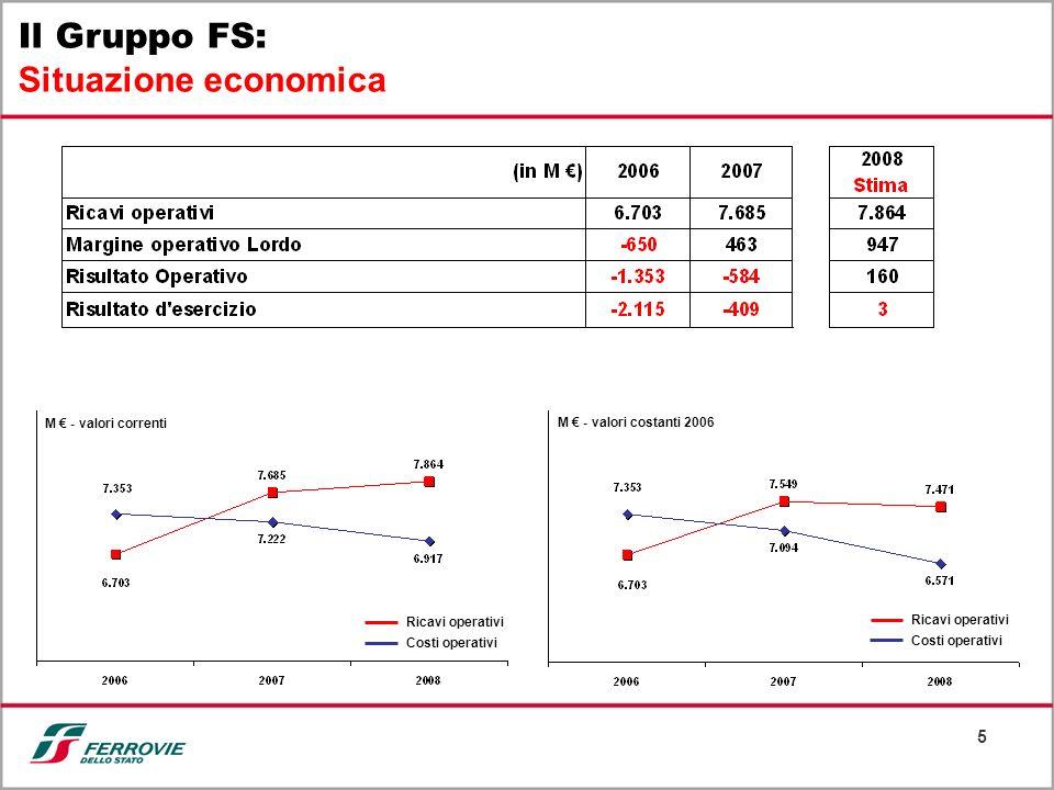 Il Gruppo FS: Situazione economica