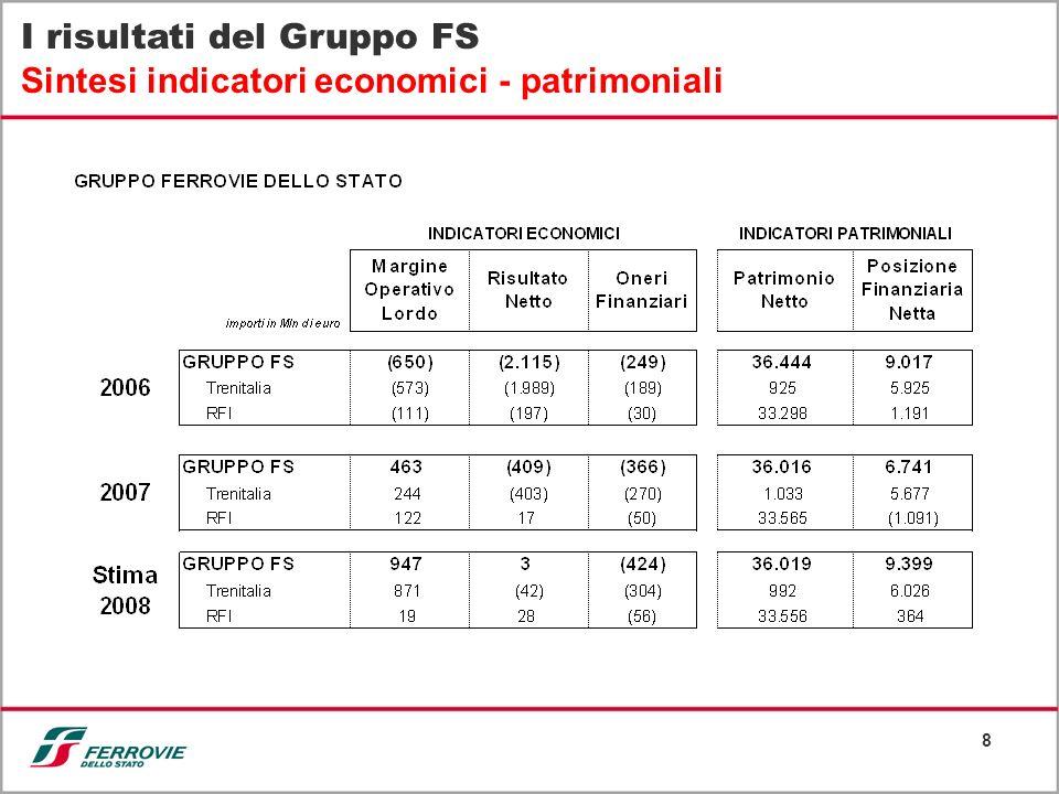 I risultati del Gruppo FS Sintesi indicatori economici - patrimoniali