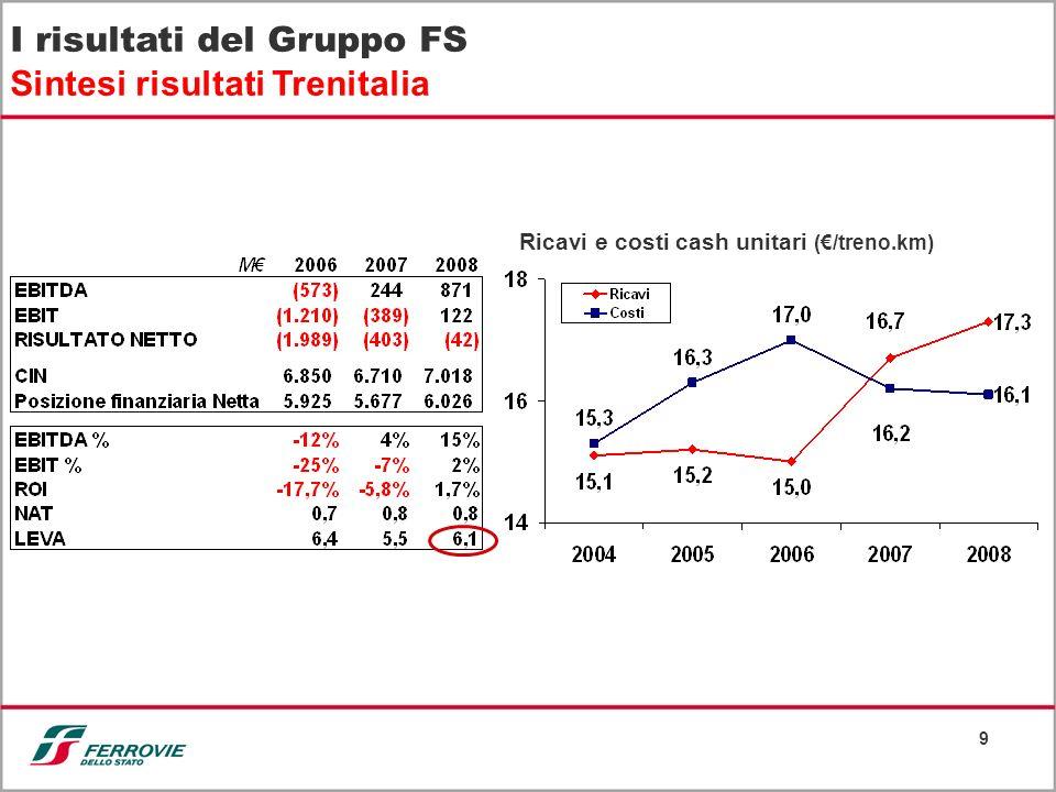 I risultati del Gruppo FS Sintesi risultati Trenitalia