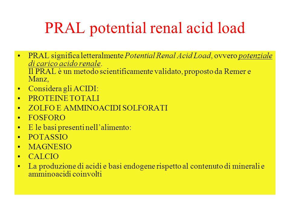 PRAL potential renal acid load