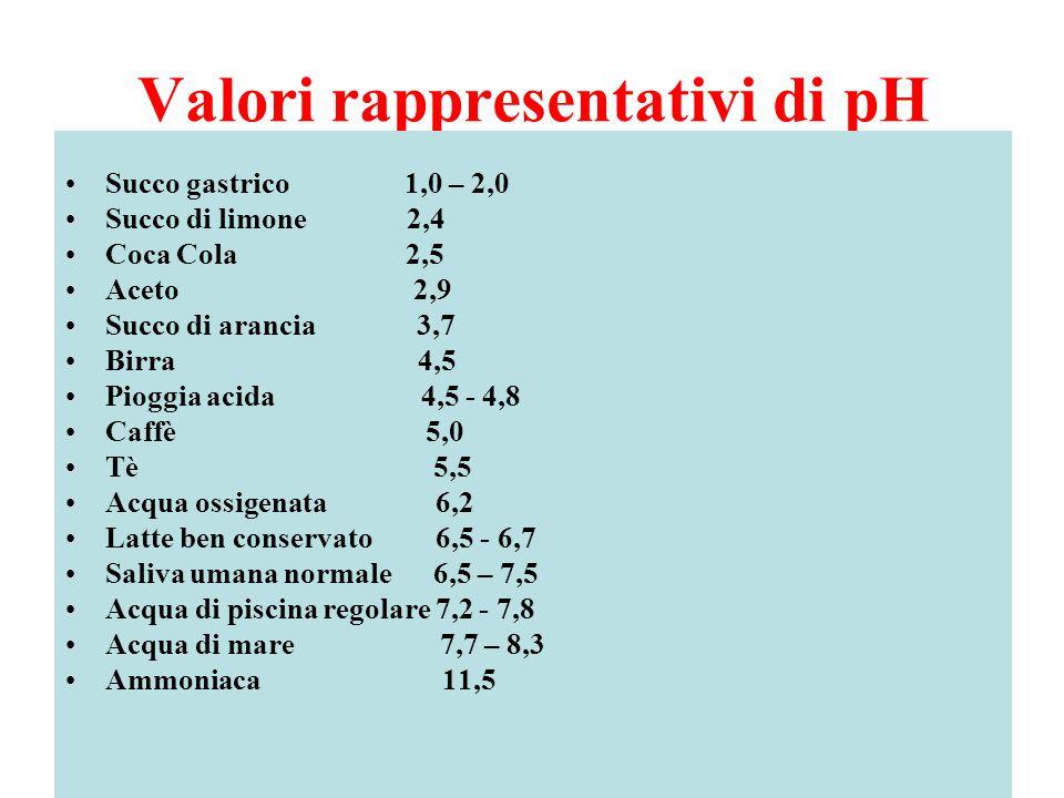 Valori rappresentativi di pH