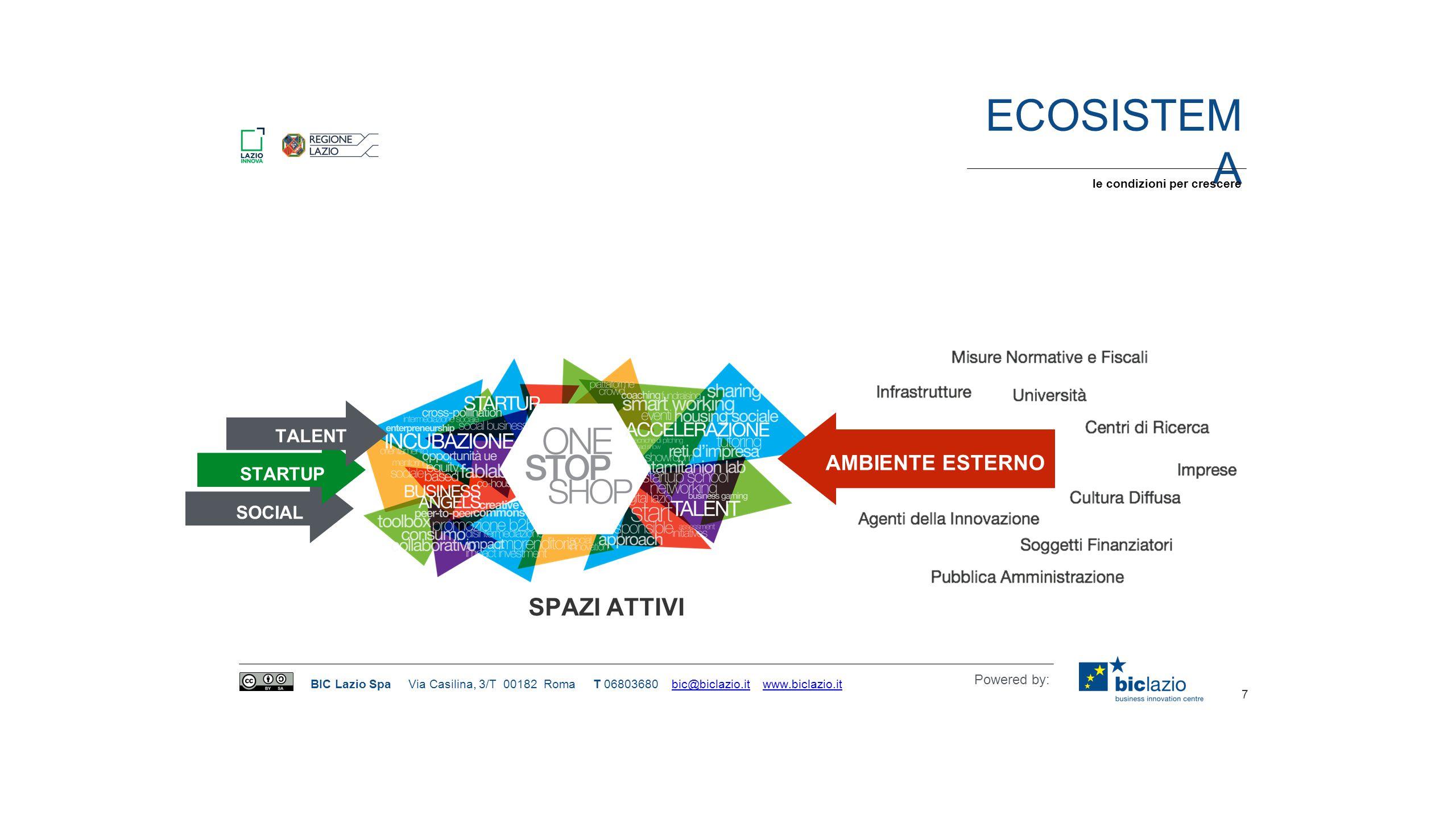 Ecosistema SPAZI ATTIVI AMBIENTE ESTERNO TALENT STARTUP SOCIAL