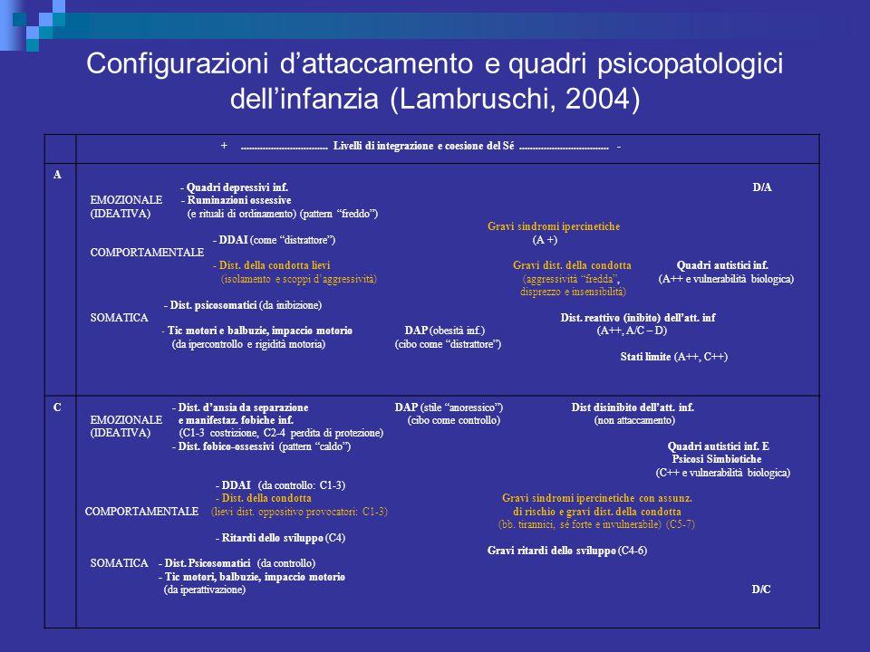 Configurazioni d'attaccamento e quadri psicopatologici dell'infanzia (Lambruschi, 2004)