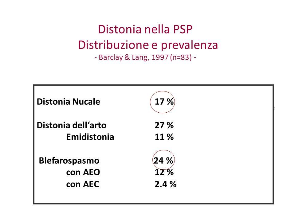 Distonia nella PSP Distribuzione e prevalenza