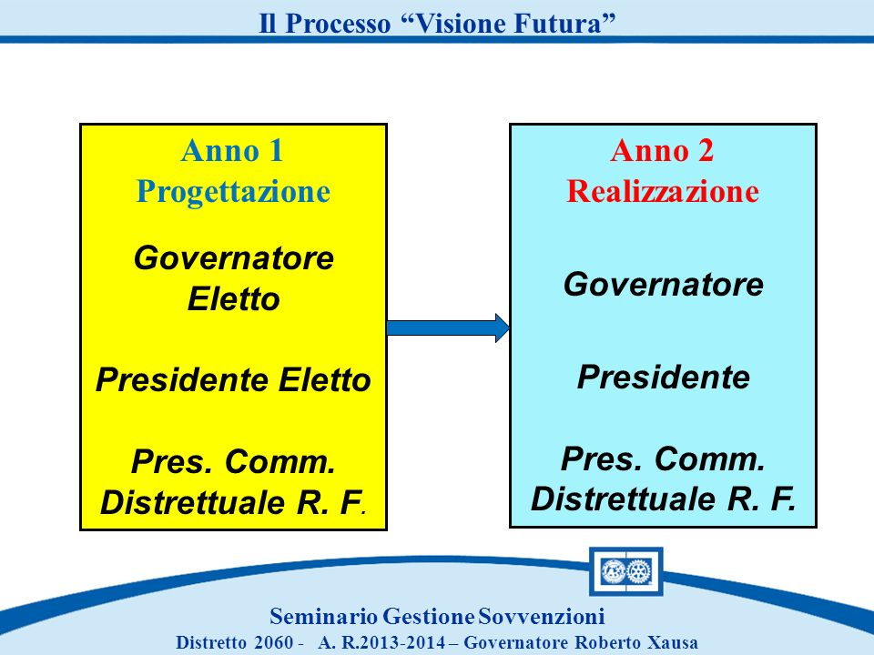 Anno 1 Progettazione Governatore Eletto Presidente Eletto Pres. Comm.
