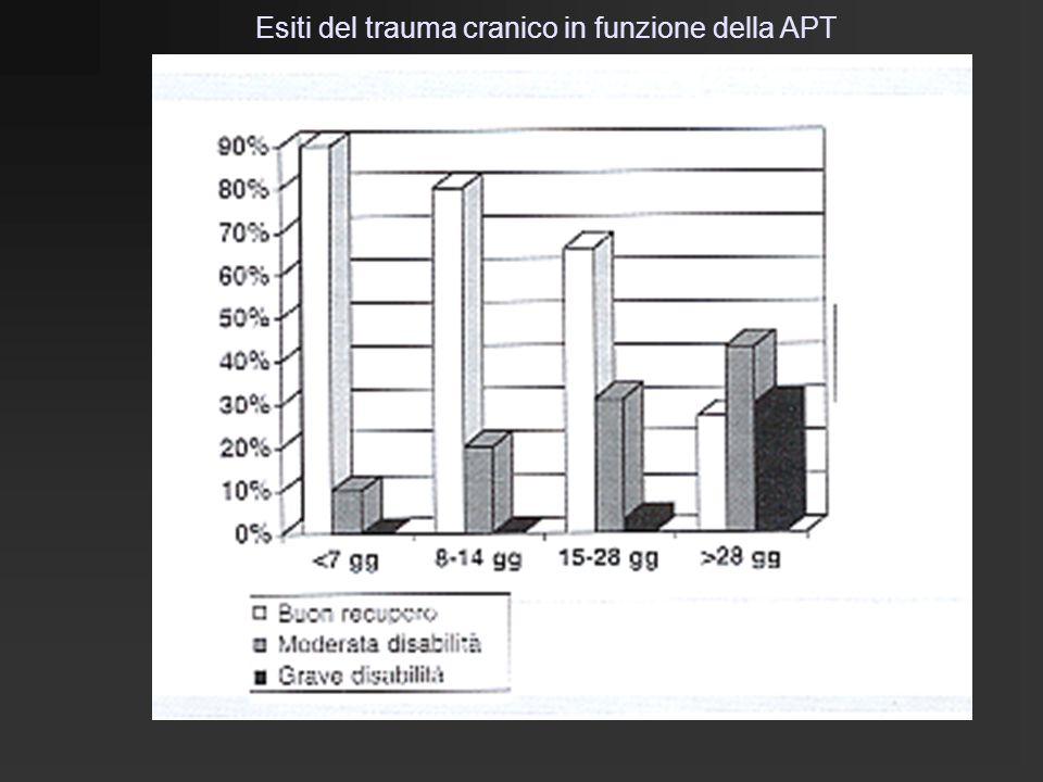 Esiti del trauma cranico in funzione della APT