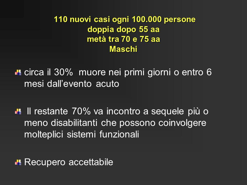 110 nuovi casi ogni 100.000 persone doppia dopo 55 aa metà tra 70 e 75 aa Maschi