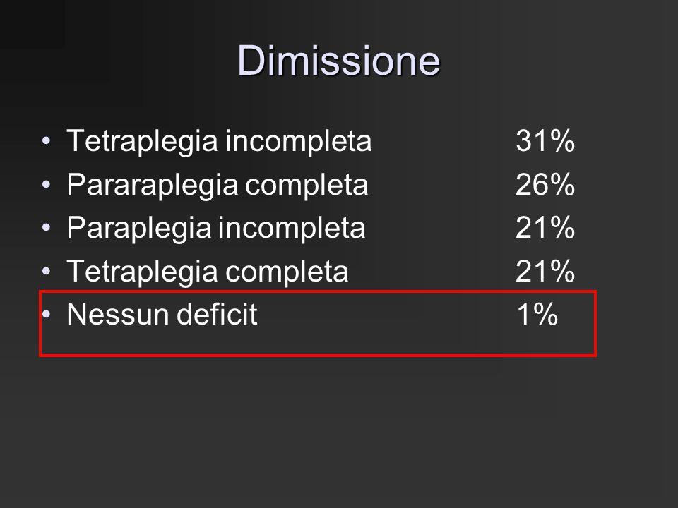Dimissione Tetraplegia incompleta 31% Pararaplegia completa 26%