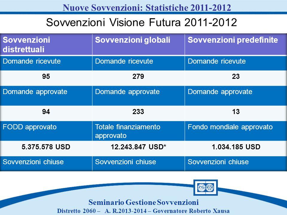 Sovvenzioni Visione Futura 2011-2012