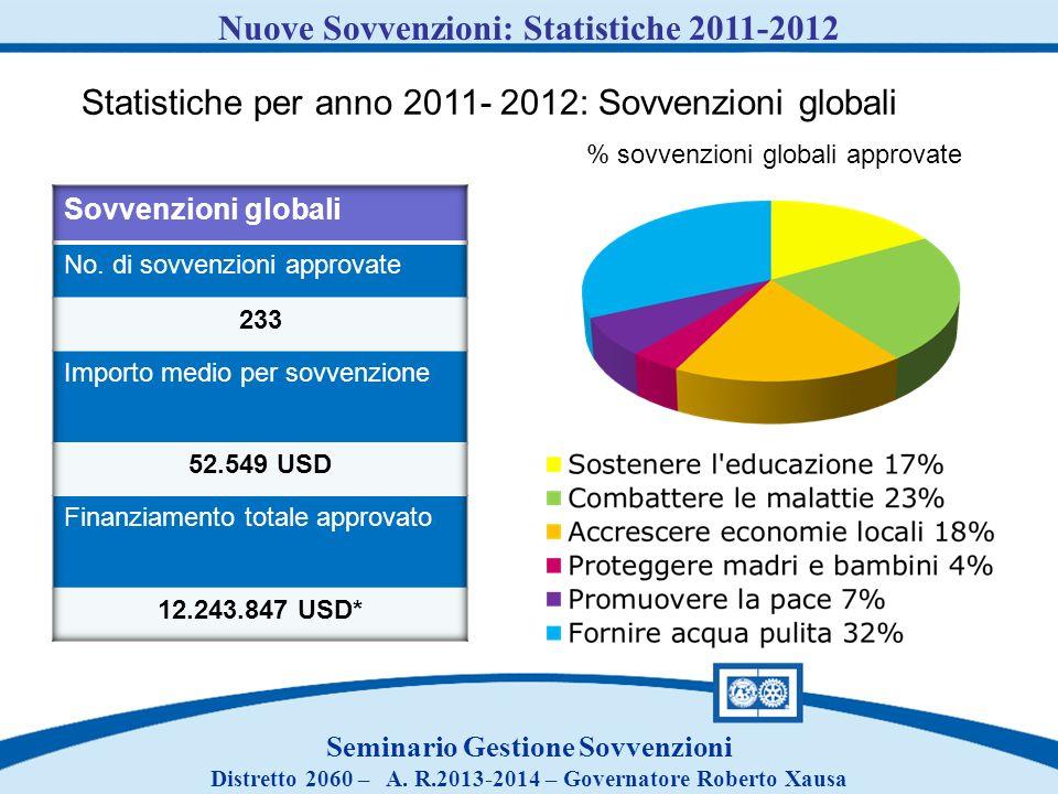 Nuove Sovvenzioni: Statistiche 2011-2012