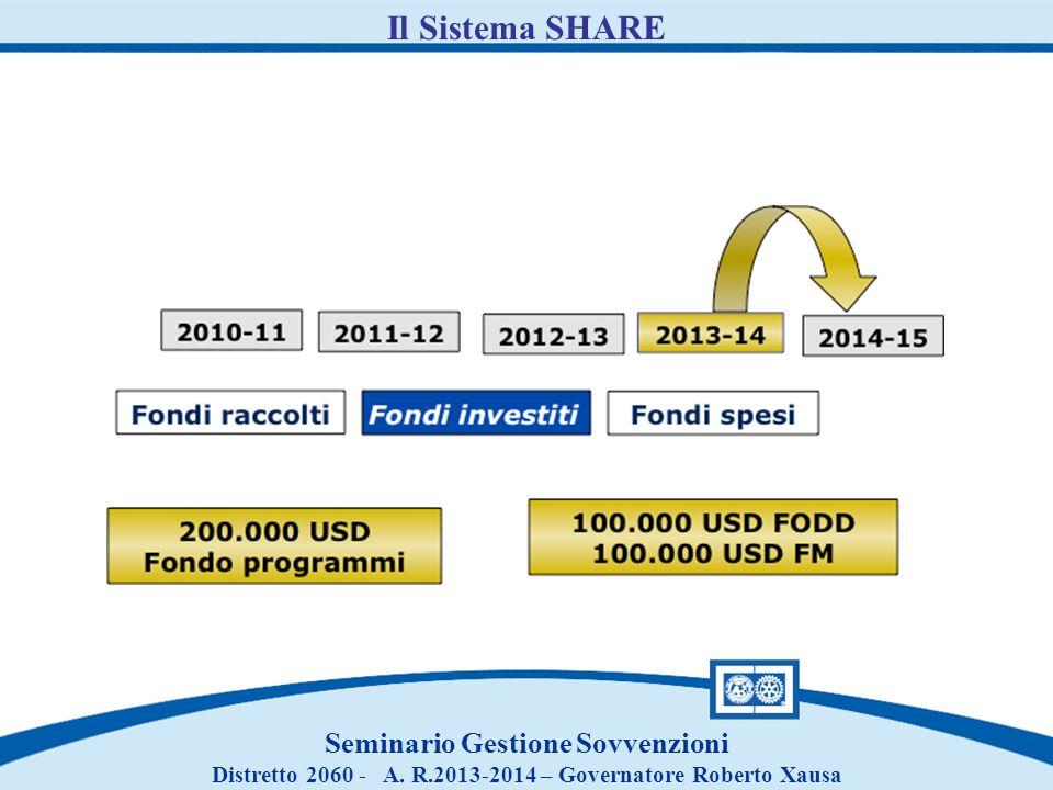 Il Sistema SHARE Seminario Gestione Sovvenzioni