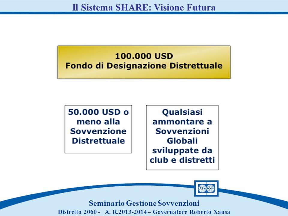 Il Sistema SHARE: Visione Futura