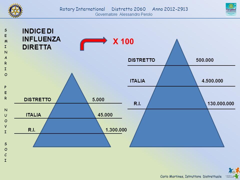 X 100 INDICE DI INFLUENZA DIRETTA DISTRETTO 500.000 ITALIA 4.500.000