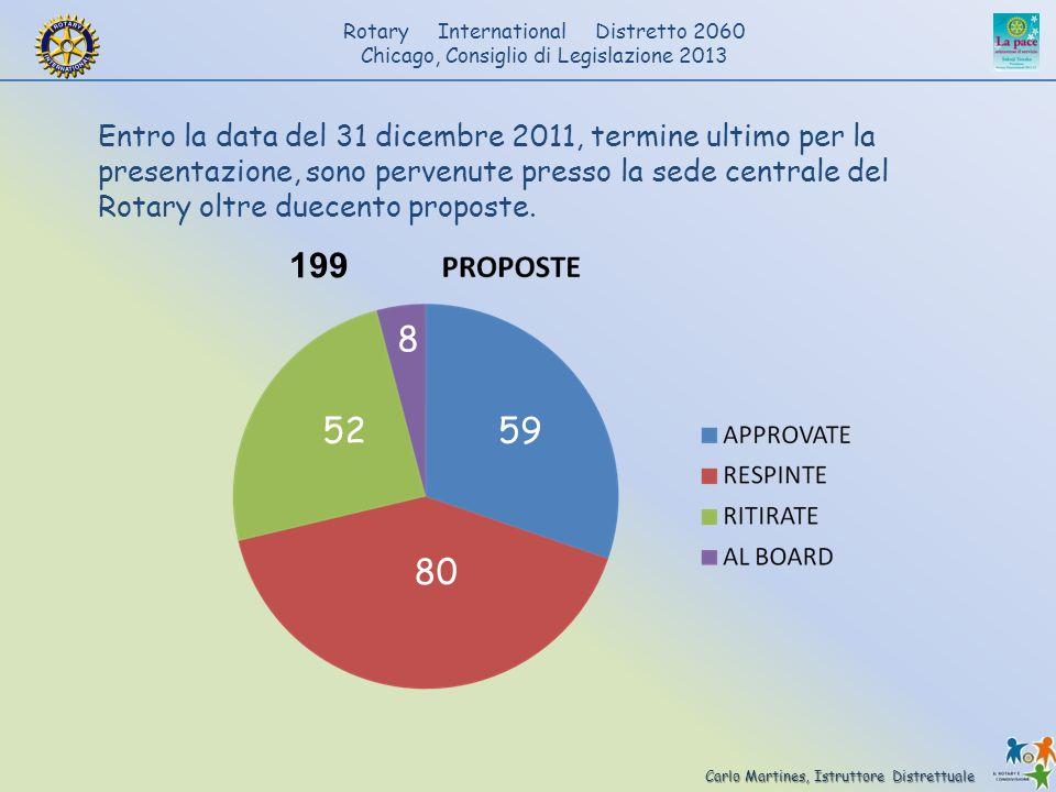 Entro la data del 31 dicembre 2011, termine ultimo per la presentazione, sono pervenute presso la sede centrale del Rotary oltre duecento proposte.