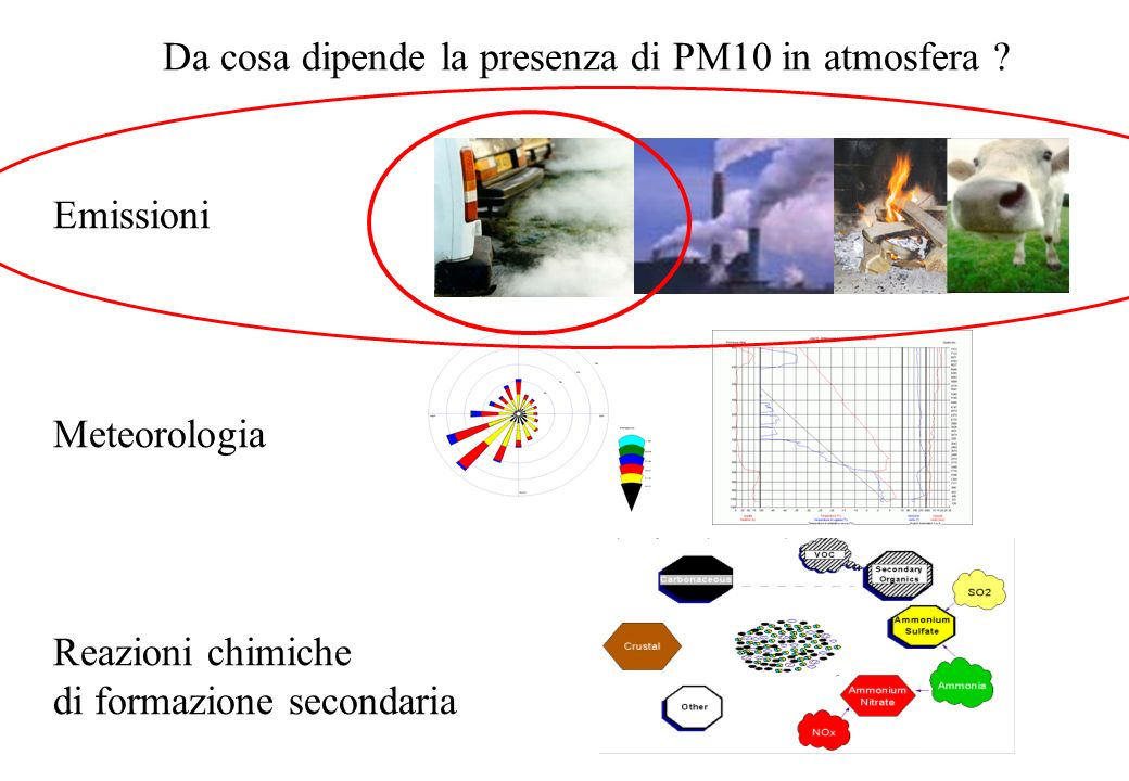 Da cosa dipende la presenza di PM10 in atmosfera