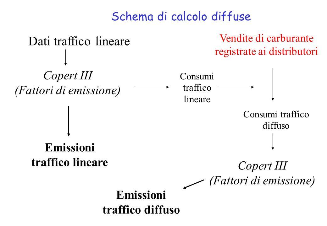 Consumi traffico diffuso