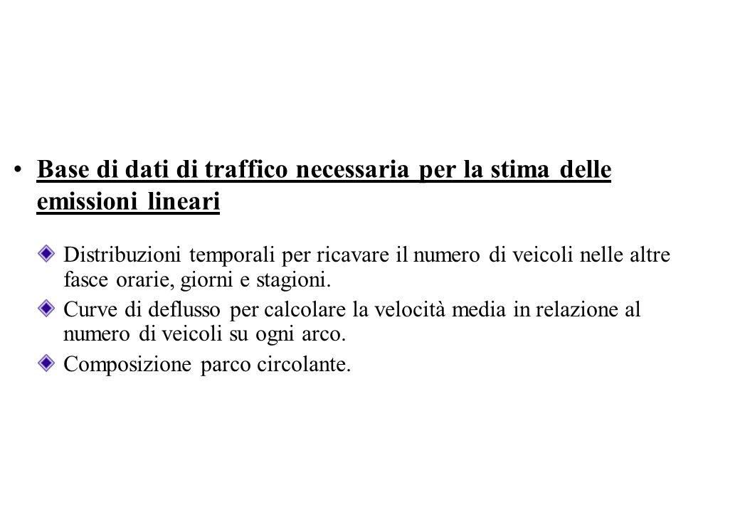 Base di dati di traffico necessaria per la stima delle emissioni lineari
