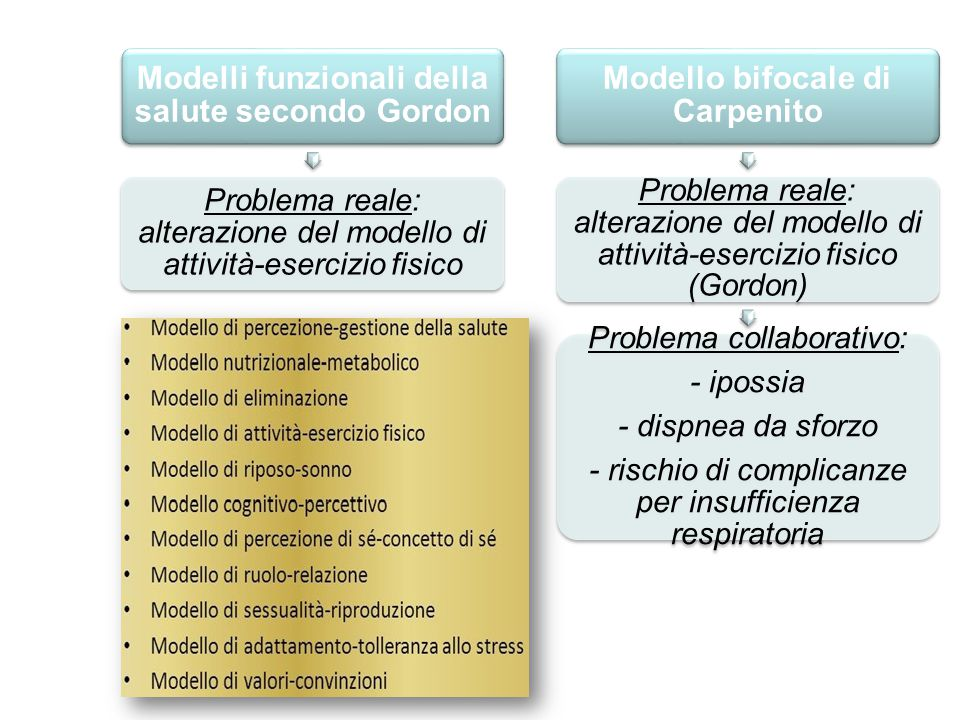 Problema reale: alterazione del modello di attività-esercizio fisico