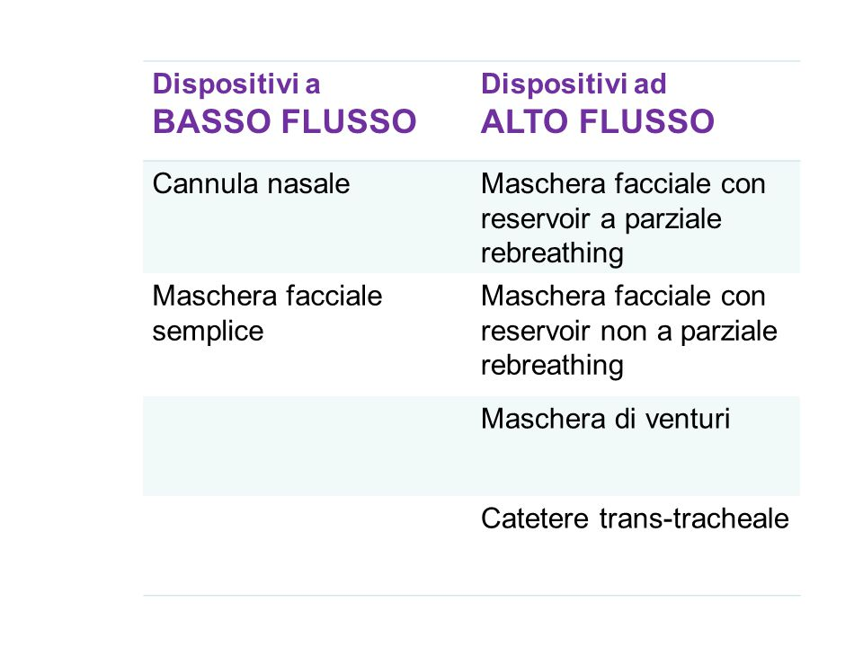 Dispositivi a BASSO FLUSSO