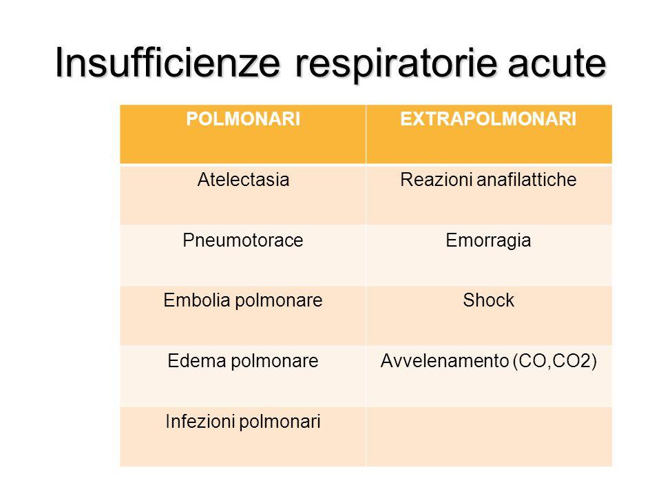 Insufficienze respiratorie acute