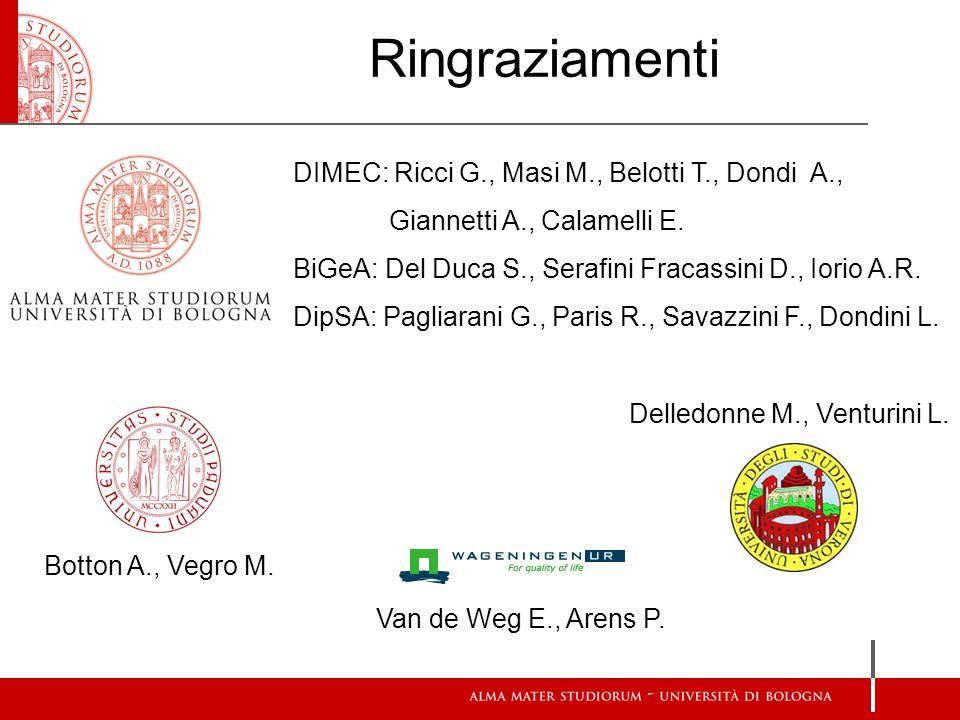 Ringraziamenti DIMEC: Ricci G., Masi M., Belotti T., Dondi A., Giannetti A., Calamelli E. BiGeA: Del Duca S., Serafini Fracassini D., Iorio A.R.