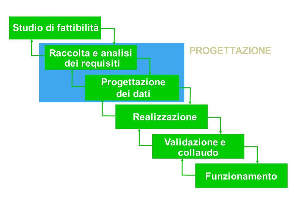 Studio di fattibilità Raccolta e analisi. dei requisiti. Progettazione. dei dati. Realizzazione.