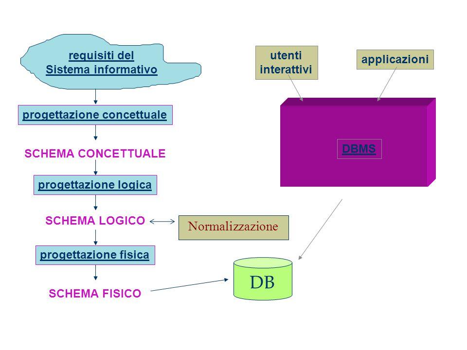 DB Normalizzazione requisiti del Sistema informativo DBMS applicazioni
