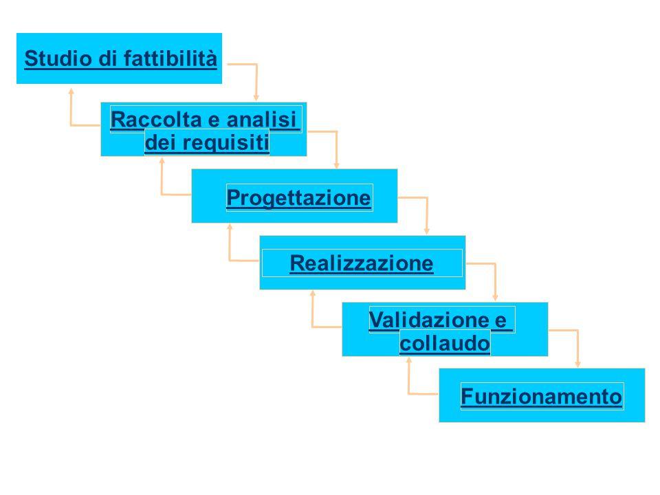 Studio di fattibilità Raccolta e analisi. dei requisiti. Progettazione. Realizzazione. Validazione e.