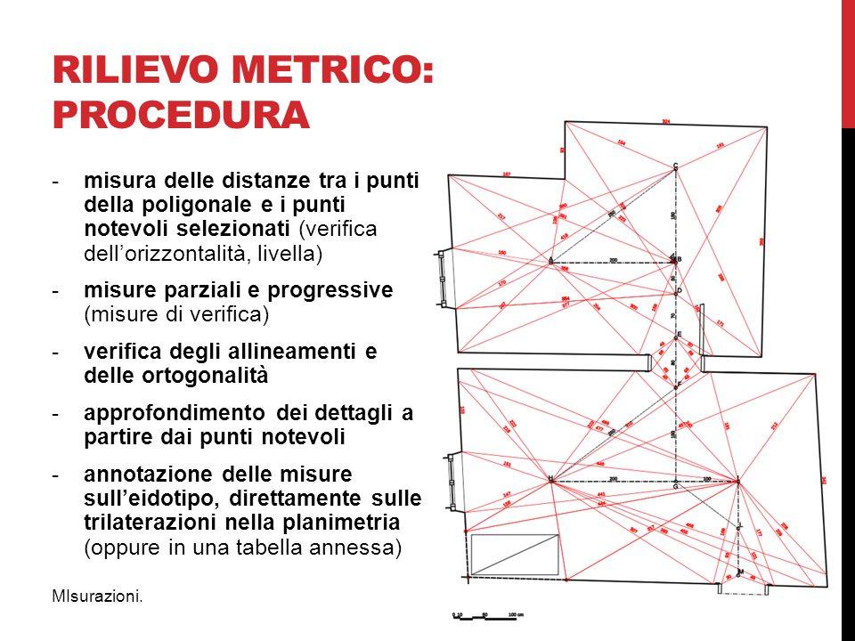 RILIEVO metrico: procedura