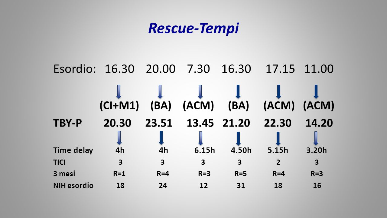 Rescue-Tempi Esordio: 16.30 20.00 7.30 16.30 17.15 11.00