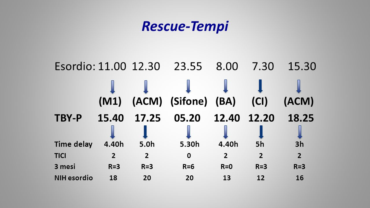 Rescue-Tempi Esordio: 11.00 12.30 23.55 8.00 7.30 15.30